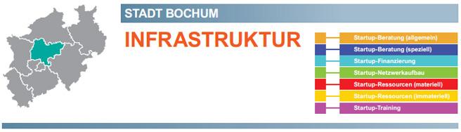 Der Startup-Wegweiser schlüsselt NRW in Städte oder Regionen auf. Hier: Bochum.