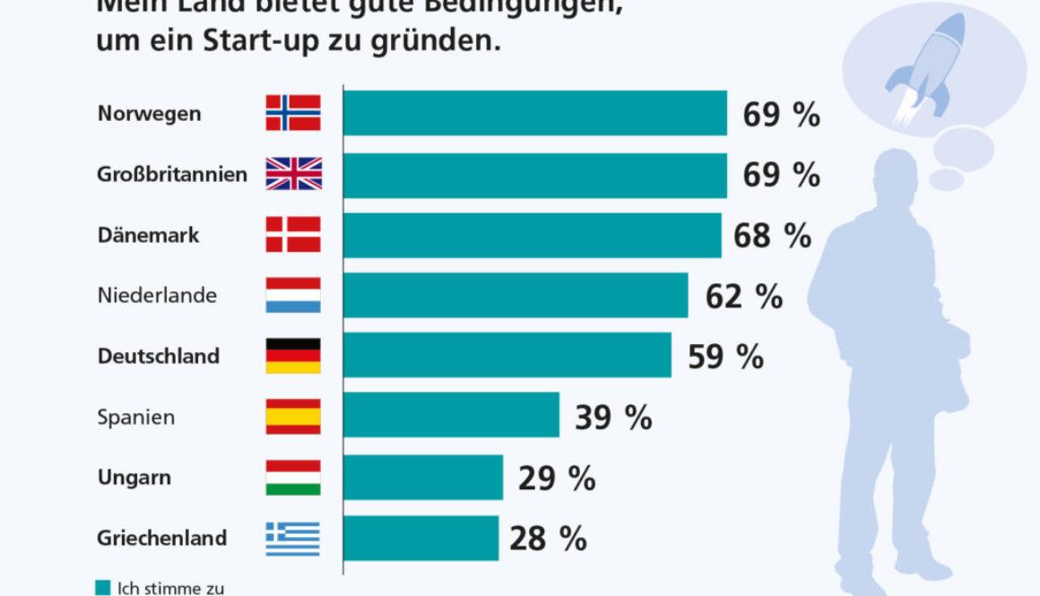 Randstad_Arbeitsbarometer_Bedingungen_Startups